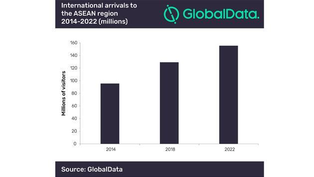 International arrivals in ASEAN, GlobalData