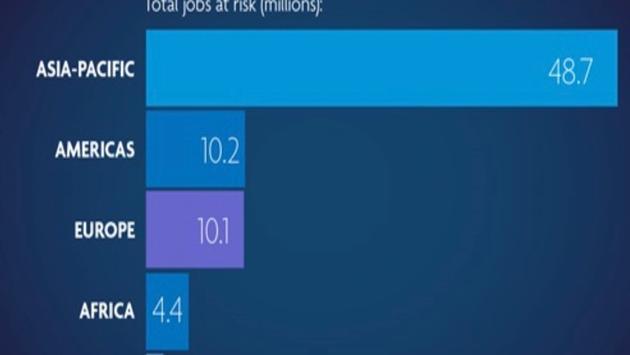 Empleos que podrían perderse por el Covid-19 según el WTTC. (Foto WTTC)