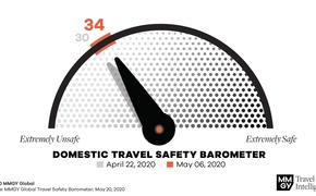 Domestic Travel Safety Barometer