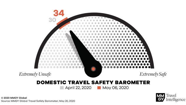 Domestic Travel Safety Barometer