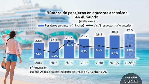 Los cruceros transportaron a 30 millones de pasajeros a nivel mundial. Foto de Grupo Empresarial Estrategia (Gemes)