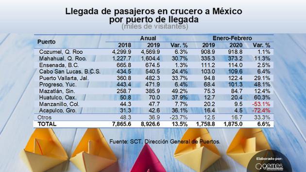 La llegada de cruceros generó una derrama de USD 626 millones en 2019. (Foto de Grupo Empresarial Estrategia)