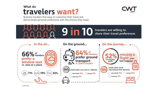 CWT Business Travel Infographic