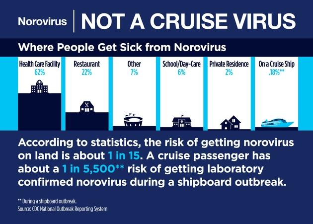 Norovirus is not a cruise virus infographic