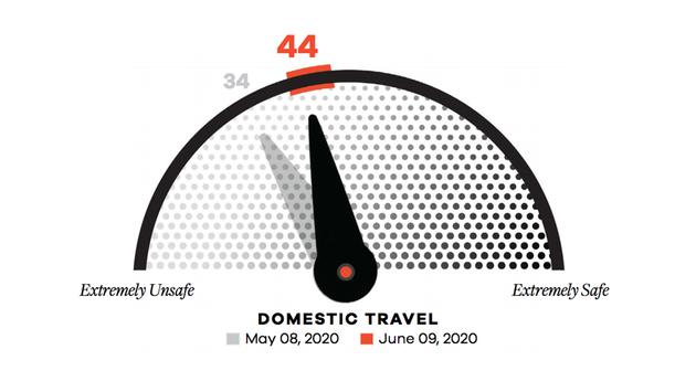 MMGY Travel Barometer 5th Wave