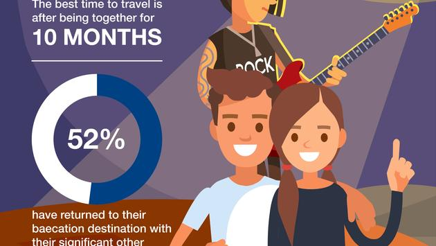 travel, couples, infographic, baecation