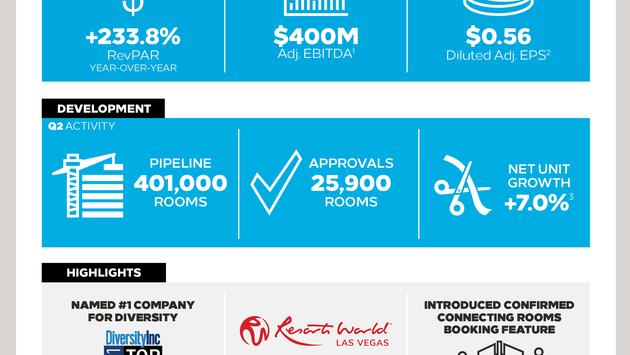 Infographic of Hilton's Q2 2021 Results