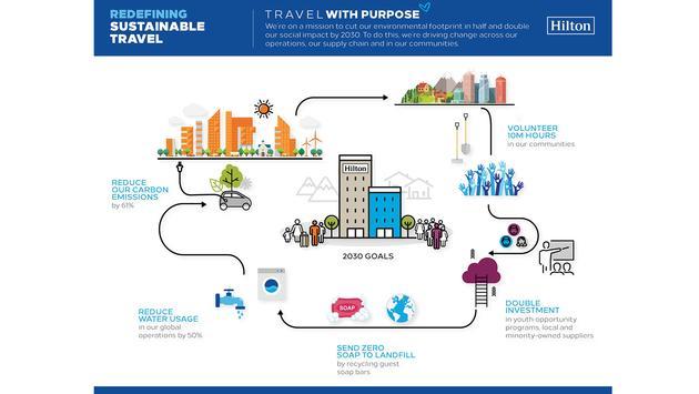 Hilton Sustainable Travel Infographic