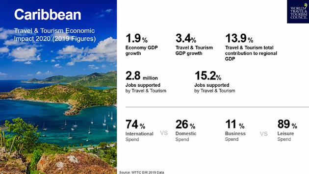 Caribbean tourism chart