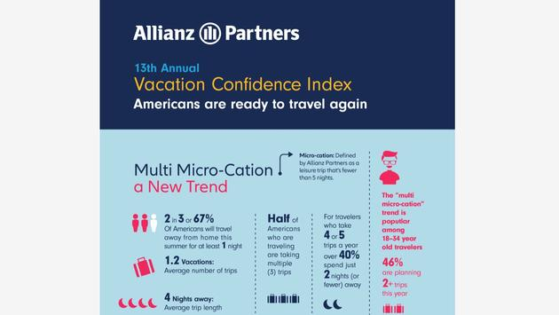 Allianz Partners 13th Annual Vacation Confidence Index