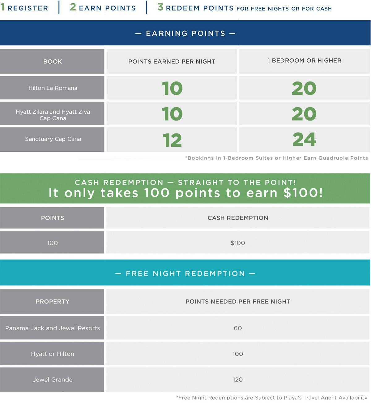 Agent Earning Chart - Playa Hotels & Resorts