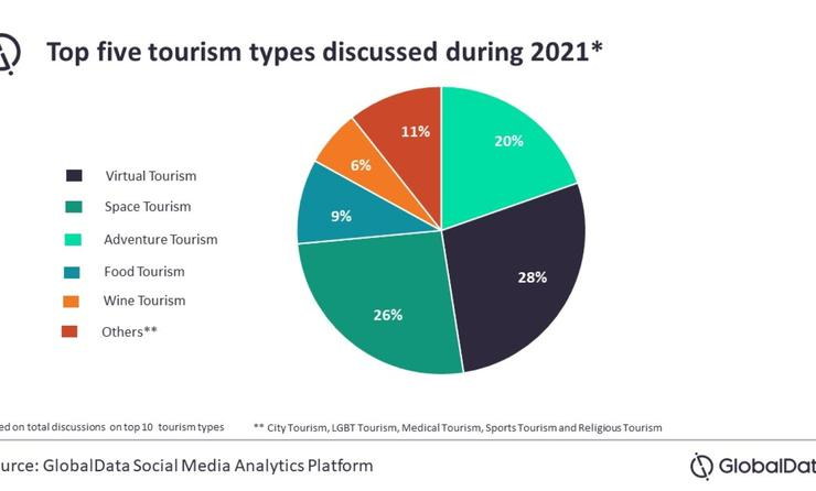 GlobalData's top five tourism types discussed online pie chart.