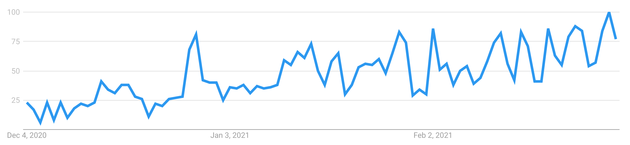 """The search term """"Vaccine Travel"""" has increased significantly over the last 3 months."""