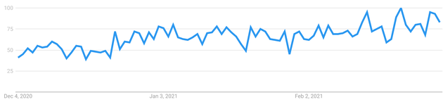 The search term
