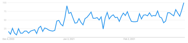 """The search term """"2021 Travel"""" has increased significantly over the last 3 months."""