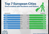 Most overcrowded cities in Europe